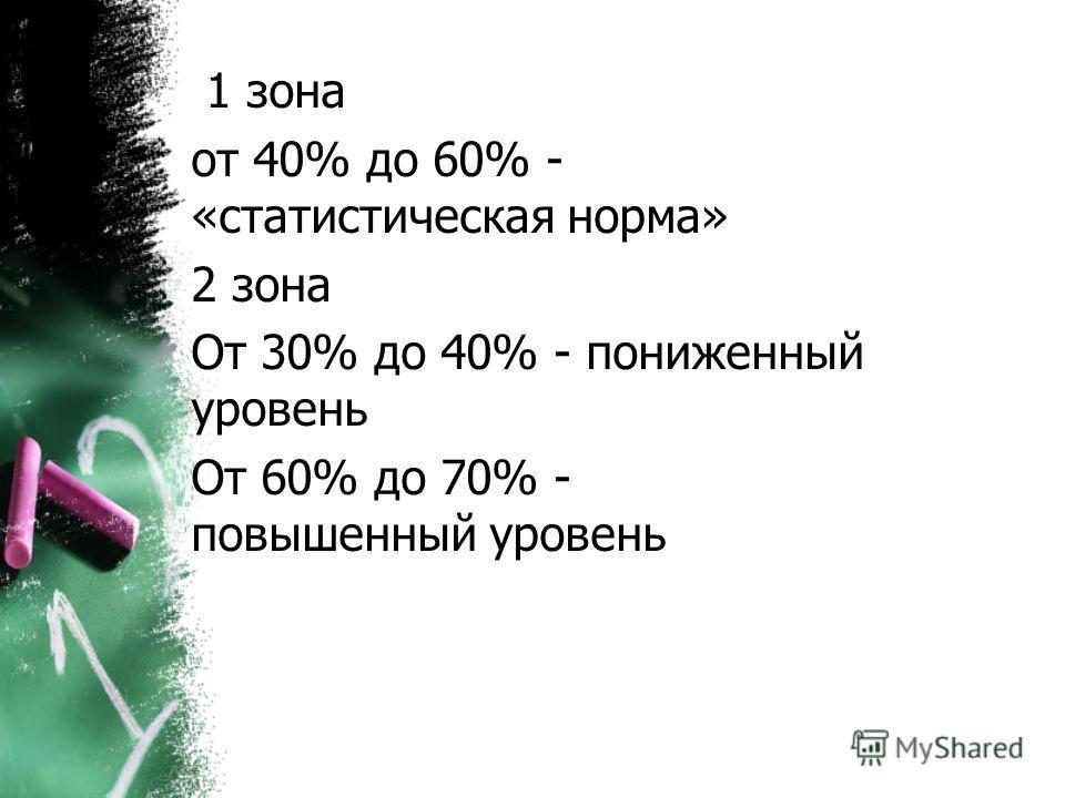 1 зона от 40% до 60% - «статистическая норма» 2 зона От 30% до 40% - пониженный уровень От 60% до 70% - повышенный уровень