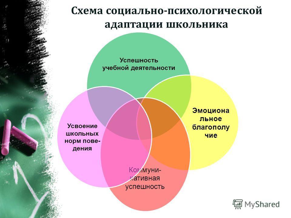Схема социально-психологической адаптации школьника Успешность учебной деятельности Эмоциона льное благополу чие Коммуни- кативная успешность Усвоение школьных норм пове- дения
