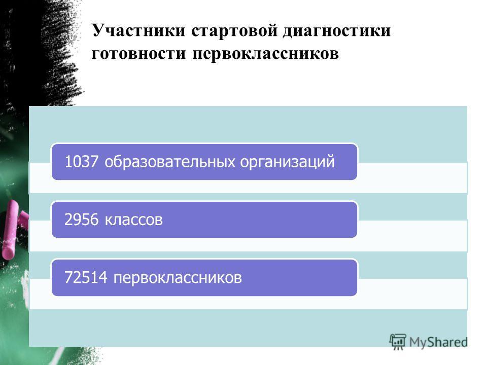 Участники стартовой диагностики готовности первоклассников 1037 образовательных организаций2956 классов72514 первоклассников