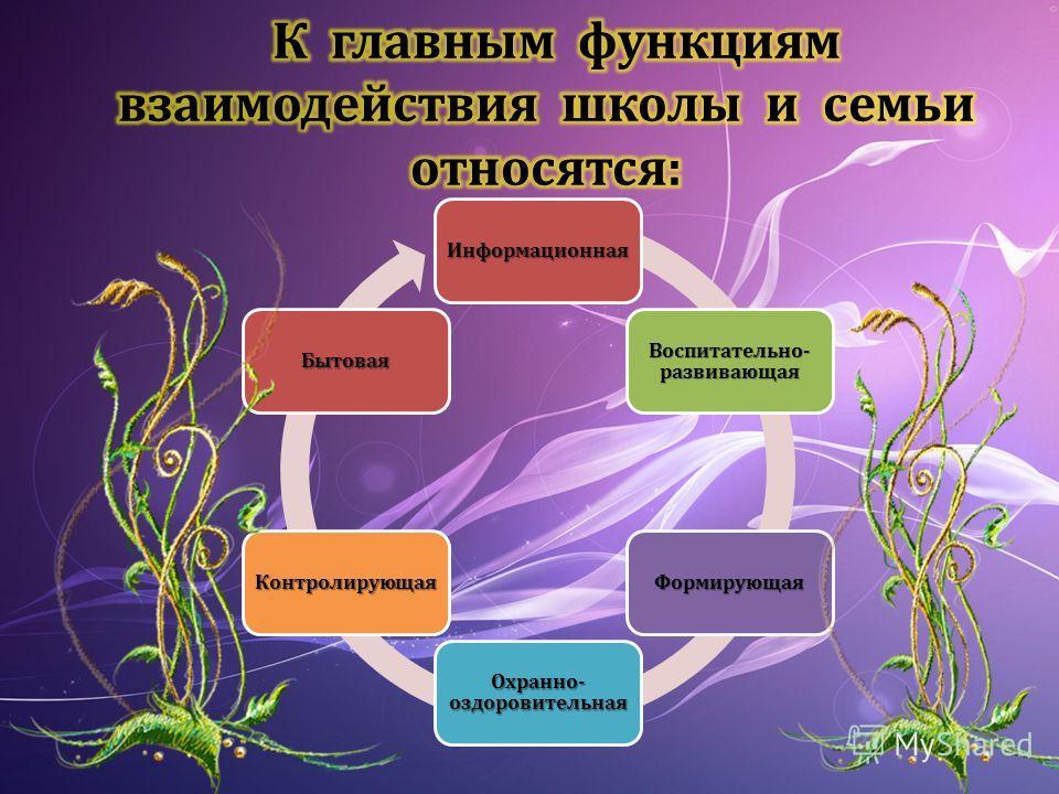 Информационная Воспитательно- развивающая Формирующая Охранно- оздоровительная Контролирующая Бытовая