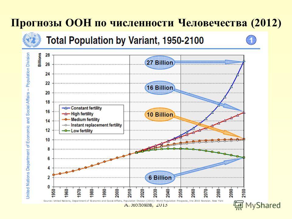 Прогнозы ООН по численности Человечества (2012) А. Яблоков, 2013