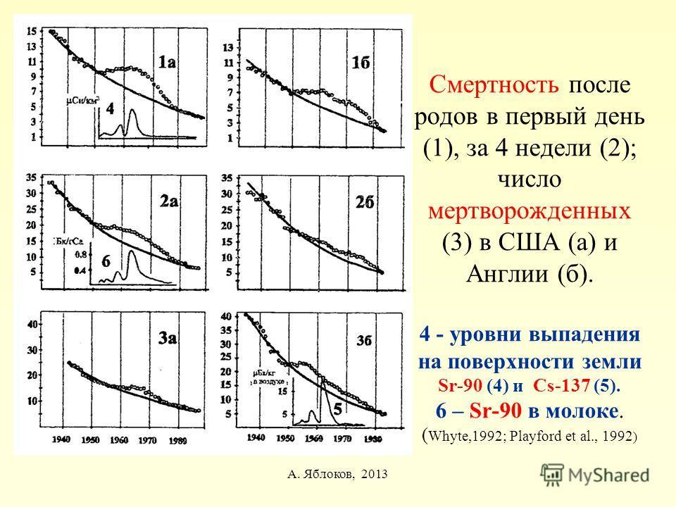 Смертность после родов в первый день (1), за 4 недели (2); число мертворожденных (3) в США (а) и Англии (б). 4 - уровни выпадения на поверхности земли Sr-90 (4) и Cs-137 (5). 6 – Sr-90 в молоке. ( Whyte,1992; Playford et al., 1992 ) А. Яблоков, 2013