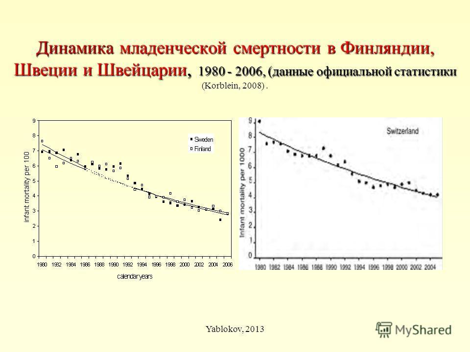 Динамика младенческой смертности в Финляндии, Швеции и Швейцарии, 1980 - 2006, (данные официальной статистики Динамика младенческой смертности в Финляндии, Швеции и Швейцарии, 1980 - 2006, (данные официальной статистики (Korblein, 2008). Yablokov, 20