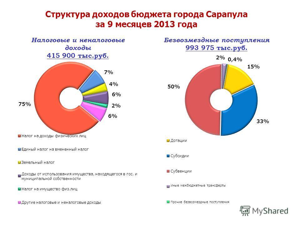Структура доходов бюджета города Сарапула за 9 месяцев 2013 года