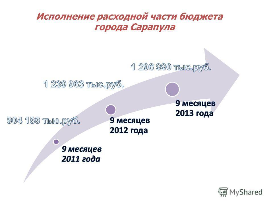 Исполнение расходной части бюджета города Сарапула