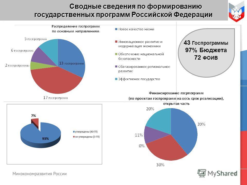 4 Сводные сведения по формированию государственных программ Российской Федерации 43 Госпрограммы 97% Бюджета 72 ФОИВ