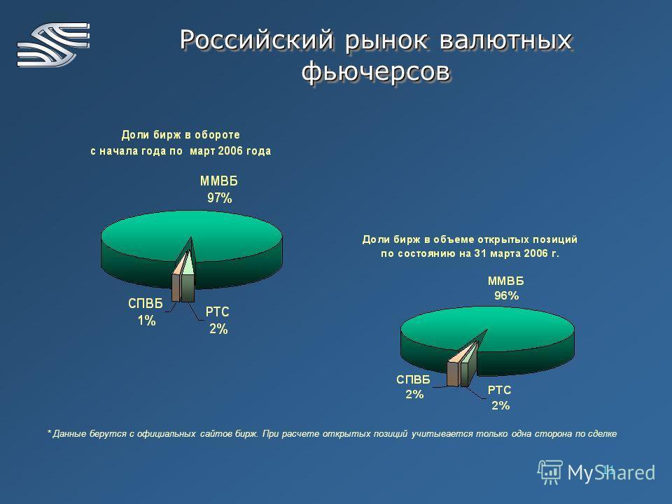 11 * Данные берутся с официальных сайтов бирж. При расчете открытых позиций учитывается только одна сторона по сделке Российский рынок валютных фьючерсов