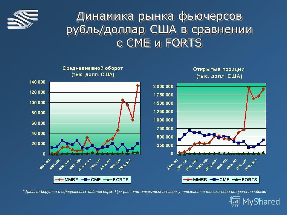 12 * Данные берутся с официальных сайтов бирж. При расчете открытых позиций учитывается только одна сторона по сделке Динамика рынка фьючерсов рубль/доллар США в сравнении с СМЕ и FORTS