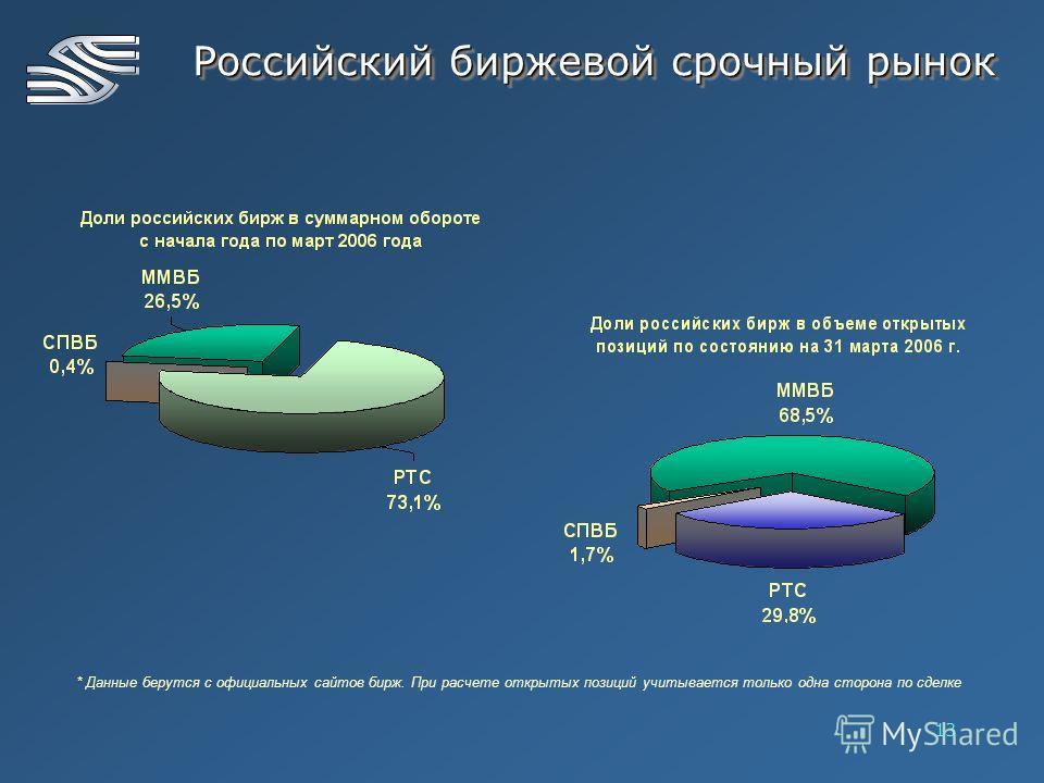 13 * Данные берутся с официальных сайтов бирж. При расчете открытых позиций учитывается только одна сторона по сделке Российский биржевой срочный рынок