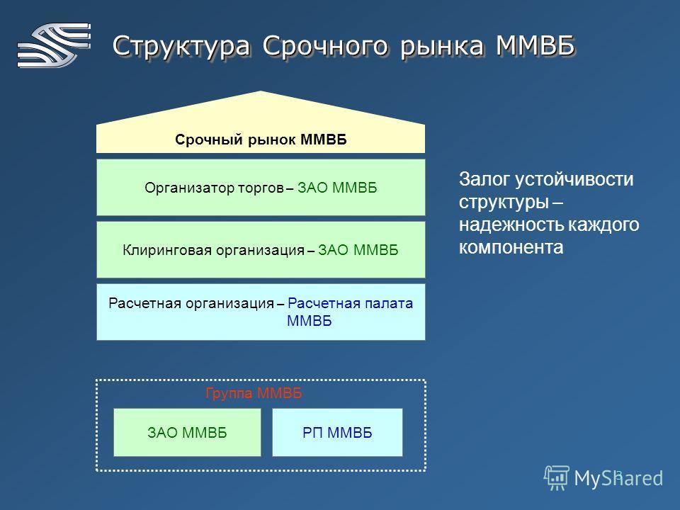 3 Структура Срочного рынка ММВБ Срочный рынок ММВБ Организатор торгов – ЗАО ММВБ Клиринговая организация – ЗАО ММВБ Расчетная организация – Расчетная палата ММВБ ЗАО ММВБРП ММВБ Группа ММВБ Залог устойчивости структуры – надежность каждого компонента