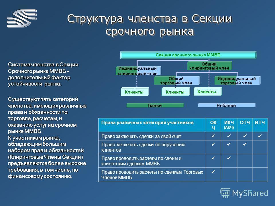 7 Структура членства в Секции срочного рынка Система членства в Секции Срочного рынка ММВБ - дополнительный фактор устойчивости рынка. Существуют пять категорий членства, имеющих различные права и обязанности по торговле, расчетам, и оказанию услуг н