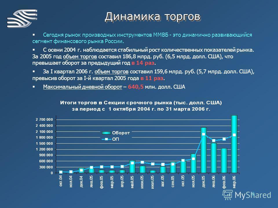 9 Динамика торгов Сегодня рынок производных инструментов ММВБ - это динамично развивающийся сегмент финансового рынка России. С осени 2004 г. наблюдается стабильный рост количественных показателей рынка. За 2005 год объем торгов составил 186,8 млрд.