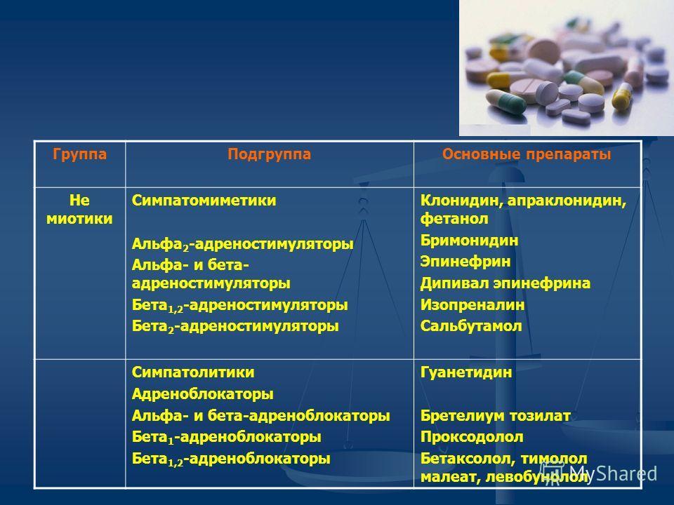 ГруппаПодгруппаОсновные препараты Не миотики Симпатомиметики Альфа 2 -адреностимуляторы Альфа- и бета- адреностимуляторы Бета 1,2 -адреностимуляторы Бета 2 -адреностимуляторы Клонидин, апраклонидин, фетанол Бримонидин Эпинефрин Дипивал эпинефрина Изо