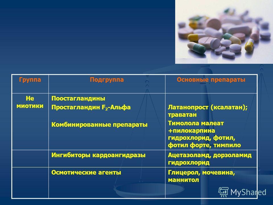 ГруппаПодгруппаОсновные препараты Не миотики Поостагландины Простагландин F 2 -Альфа Комбинированные препараты Латанопрост (ксалатан); траватан Тимолола малеат +пилокарпина гидрохлорид, фотил, фотил форте, тимпило Ингибиторы кардоангидразыАцетазоламд