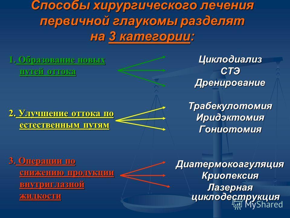 Способы хирургического лечения первичной глаукомы разделят на 3 категории: 1. Образование новых путей оттока 2. Улучшение оттока по естественным путям 3. Операции по снижению продукции внутриглазной жидкости Циклодиализ СТЭ Дренирование Трабекулотоми