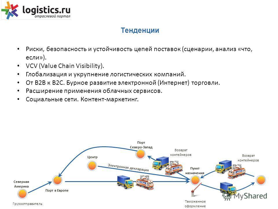 Тенденции Риски, безопасность и устойчивость цепей поставок (сценарии, анализ «что, если»). VCV (Value Chain Visibility). Глобализация и укрупнение логистических компаний. От B2B к B2C. Бурное развитие электронной (Интернет) торговли. Расширение прим