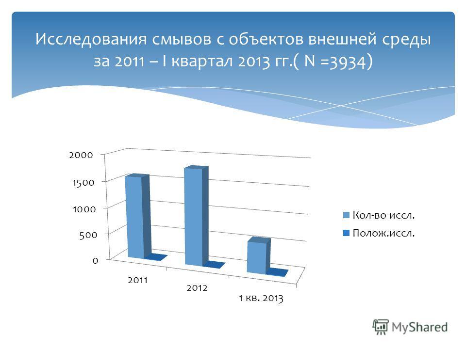 Исследования смывов с объектов внешней среды за 2011 – I квартал 2013 гг.( N =3934)