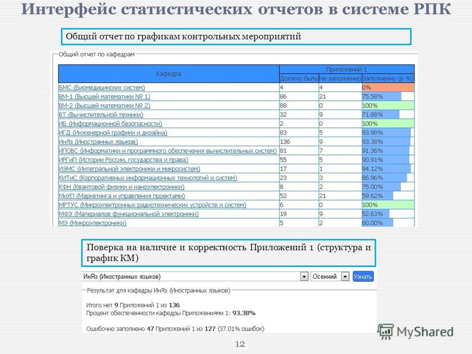 12 Интерфейс статистических отчетов в системе РПК Поверка на наличие и корректность Приложений 1 (структура и график КМ) Общий отчет по графикам контрольных мероприятий