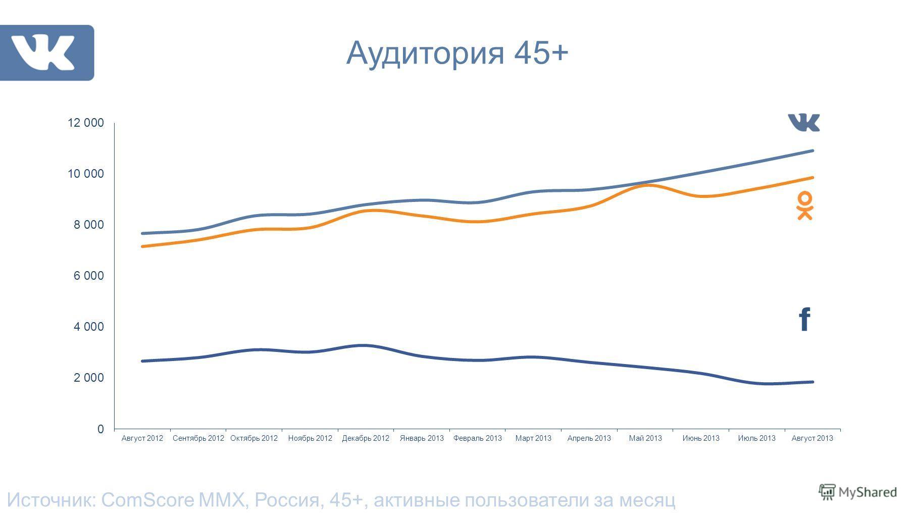 Аудитория 45+ Источник: ComScore MMX, Россия, 45+, активные пользователи за месяц