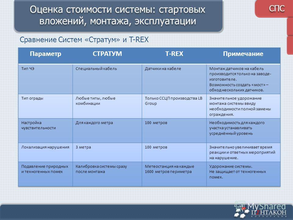 D 14/1 Сравнение Систем «Стратум» и T-REX Оценка стоимости системы: стартовых вложений, монтажа, эксплуатации СПС
