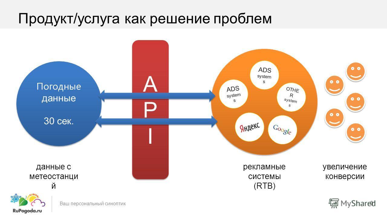 3 Ваш персональный синоптик Погодные данные 30 сек. Погодные данные 30 сек. APIAPI APIAPI ADS system s OTHE R system s ADS system s данные с метеостанци й рекламные системы (RTB) увеличение конверсии Продукт/услуга как решение проблем