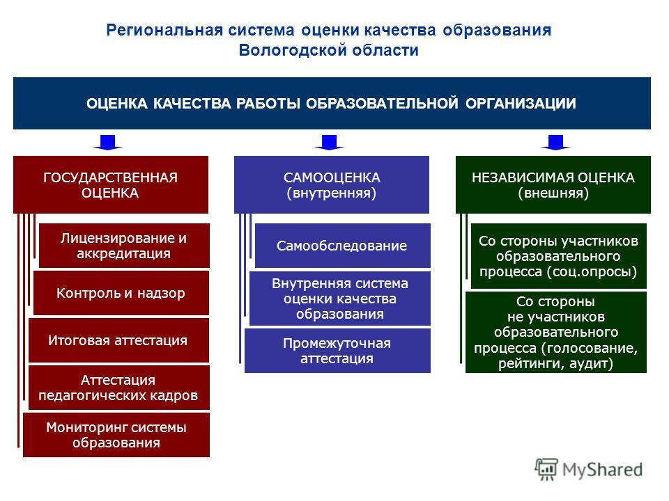 Региональная система оценки качества образования Вологодской области ГОСУДАРСТВЕННАЯ ОЦЕНКА ОЦЕНКА КАЧЕСТВА РАБОТЫ ОБРАЗОВАТЕЛЬНОЙ ОРГАНИЗАЦИИ САМООЦЕНКА (внутренняя) НЕЗАВИСИМАЯ ОЦЕНКА (внешняя) Лицензирование и аккредитация Контроль и надзор Итогов