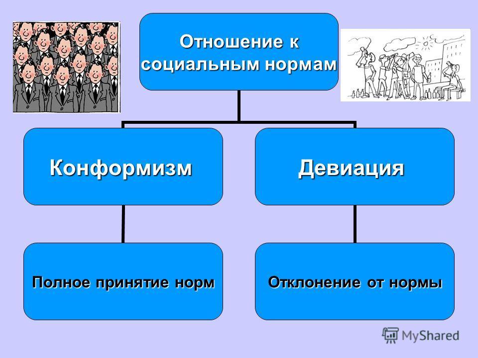 Отношение к социальным нормам Конформизм Полное принятие норм Девиация Отклонение от нормы
