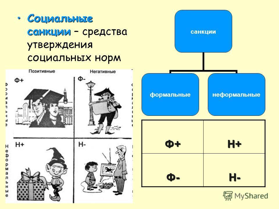 Социальные санкцииСоциальные санкции – средства утверждения социальных норм санкции формальныенеформальные Ф+Н+ Ф-Н-