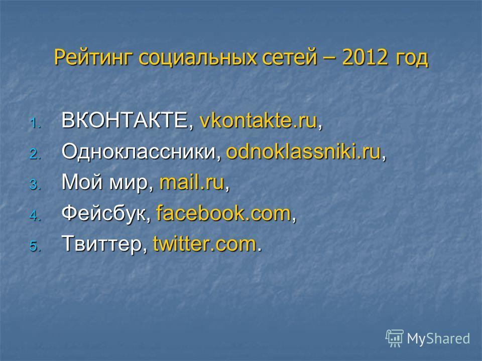 Рейтинг социальных сетей – 2012 год 1. ВКОНТАКТЕ, vkontakte.ru, 2. Одноклассники, odnoklassniki.ru, 3. Мой мир, mail.ru, 4. Фейсбук, facebook.com, 5. Твиттер, twitter.com.