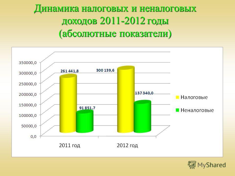 Динамика налоговых и неналоговых доходов 2011-2012 годы (абсолютные показатели)