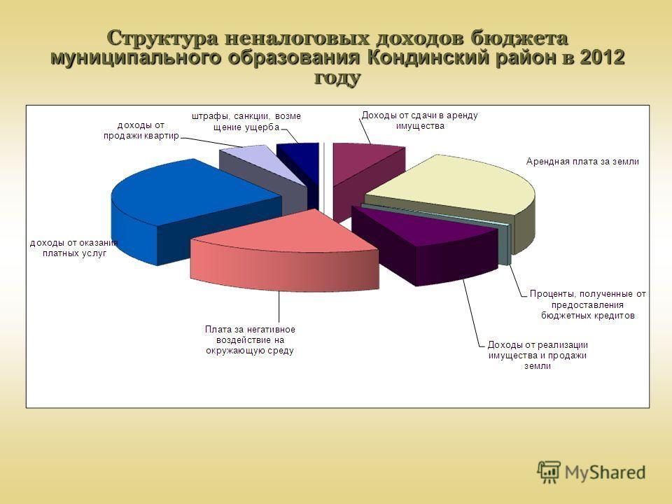 Структура неналоговых доходов бюджета муниципального образования Кондинский район в 2012 году