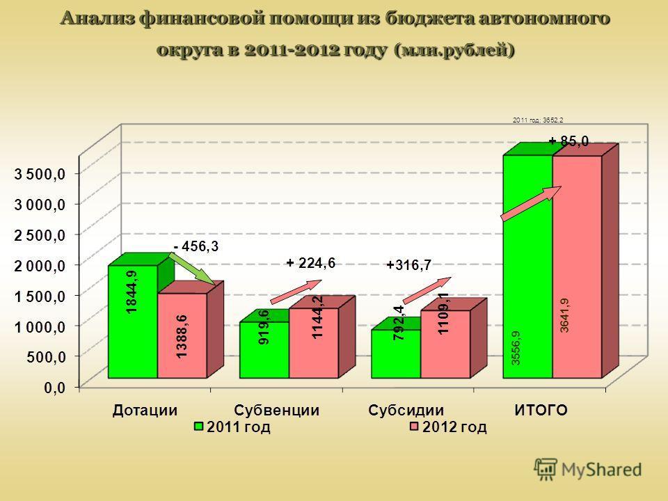 Анализ финансовой помощи из бюджета автономного округа в 2011-2012 году (млн.рублей) 3556,9 3641,9