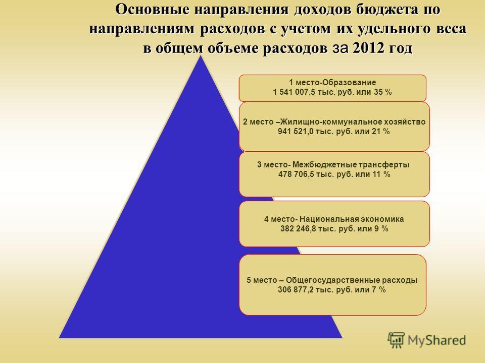 Основные направления доходов бюджета по направлениям расходов с учетом их удельного веса в общем объеме расходов за 2012 год 1 место - образование, 1 347 111,5 тыс. руб. (33 %) 2 место - жилищно- коммунальное хозяйство, 973 688,1тыс. руб. (24 %) 3 ме