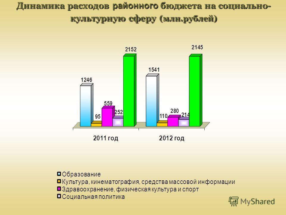 Динамика расходов районного бюджета на социально- культурную сферу (млн.рублей)