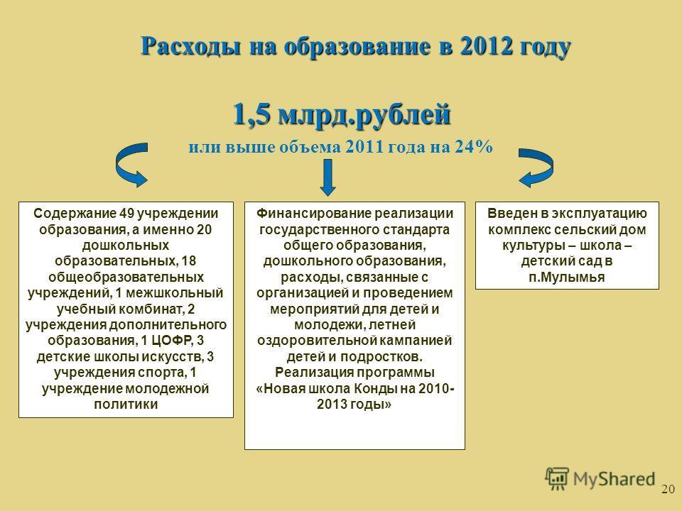 20 Расходы на образование в 2012 году 1,5 млрд.рублей или выше объема 2011 года на 24% Содержание 49 учреждении образования, а именно 20 дошкольных образовательных, 18 общеобразовательных учреждений, 1 межшкольный учебный комбинат, 2 учреждения допол
