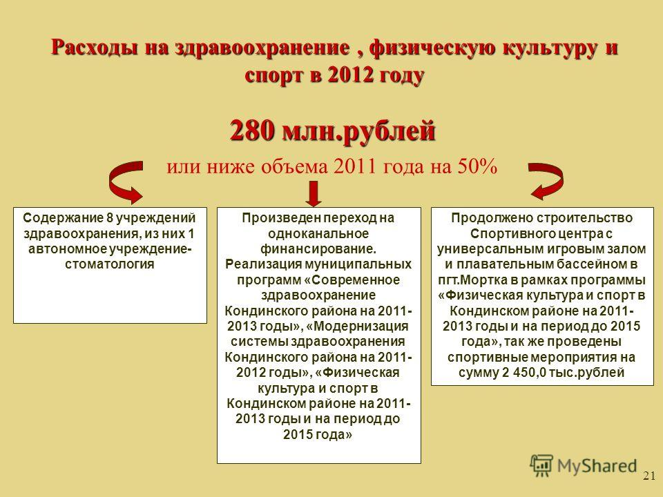 21 Расходы на здравоохранение, физическую культуру и спорт в 2012 году 280 млн.рублей или ниже объема 2011 года на 50% Содержание 8 учреждений здравоохранения, из них 1 автономное учреждение- стоматология Произведен переход на одноканальное финансиро