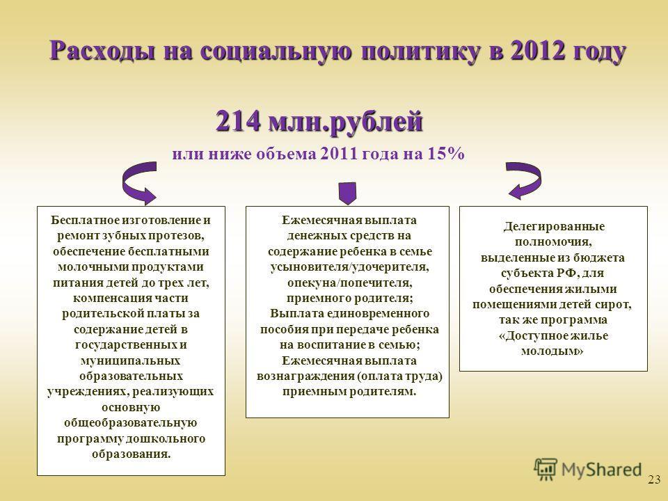 23 Расходы на социальную политику в 2012 году 214 млн.рублей или ниже объема 2011 года на 15% Делегированные полномочия, выделенные из бюджета субъекта РФ, для обеспечения жилыми помещениями детей сирот, так же программа «Доступное жилье молодым» Бес