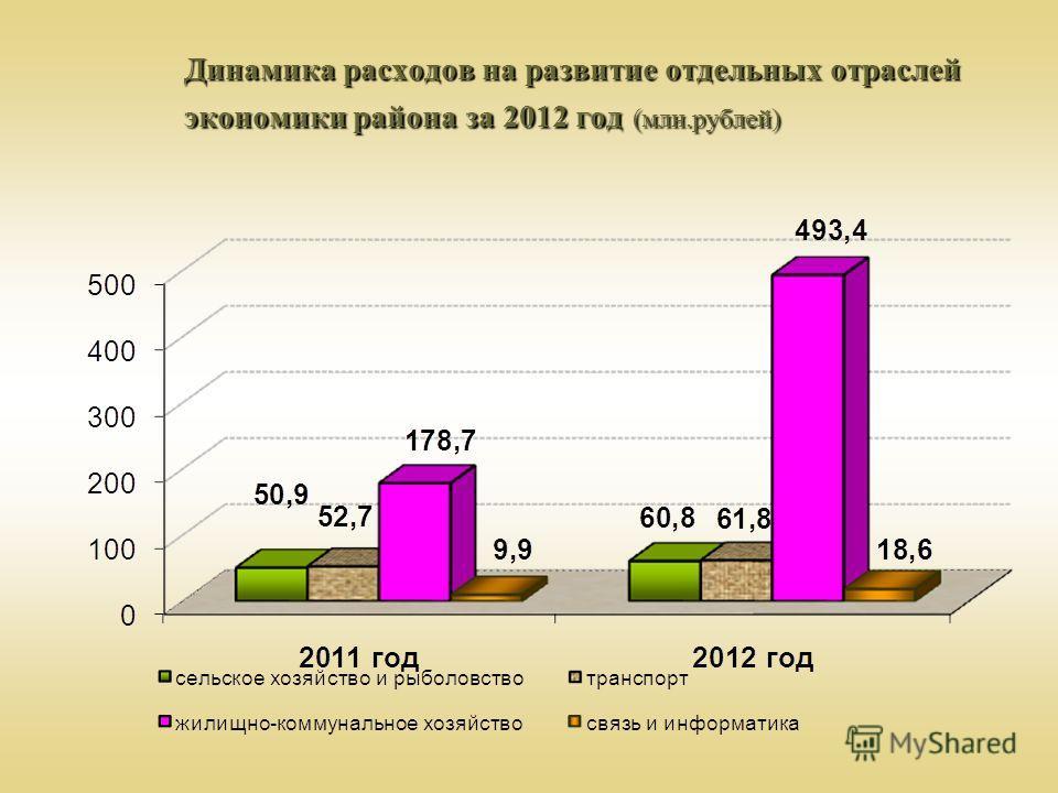 Динамика расходов на развитие отдельных отраслей экономики района за 2012 год (млн.рублей)
