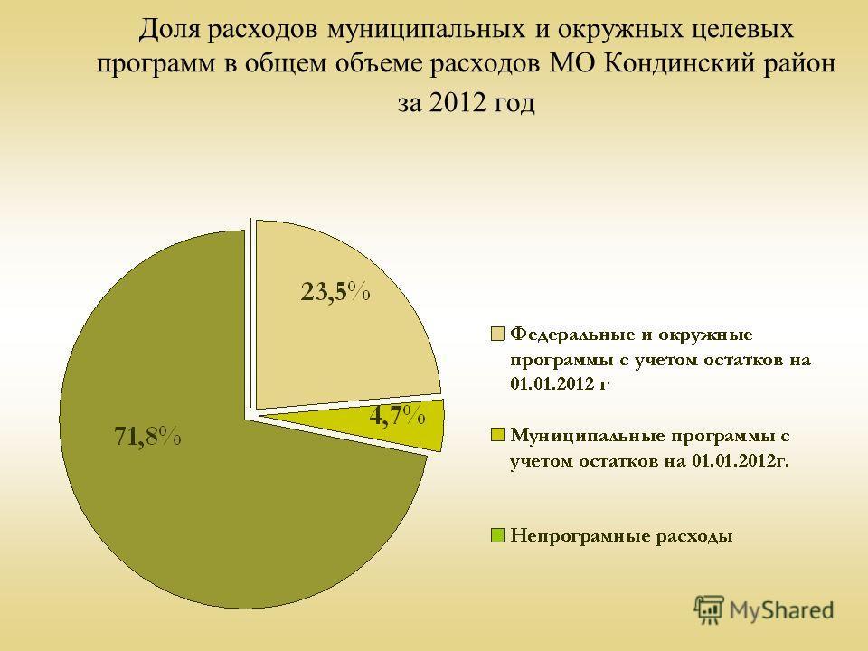 Доля расходов муниципальных и окружных целевых программ в общем объеме расходов МО Кондинский район за 2012 год