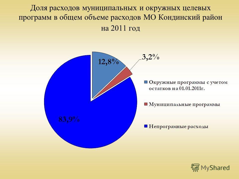 Доля расходов муниципальных и окружных целевых программ в общем объеме расходов МО Кондинский район на 2011 год