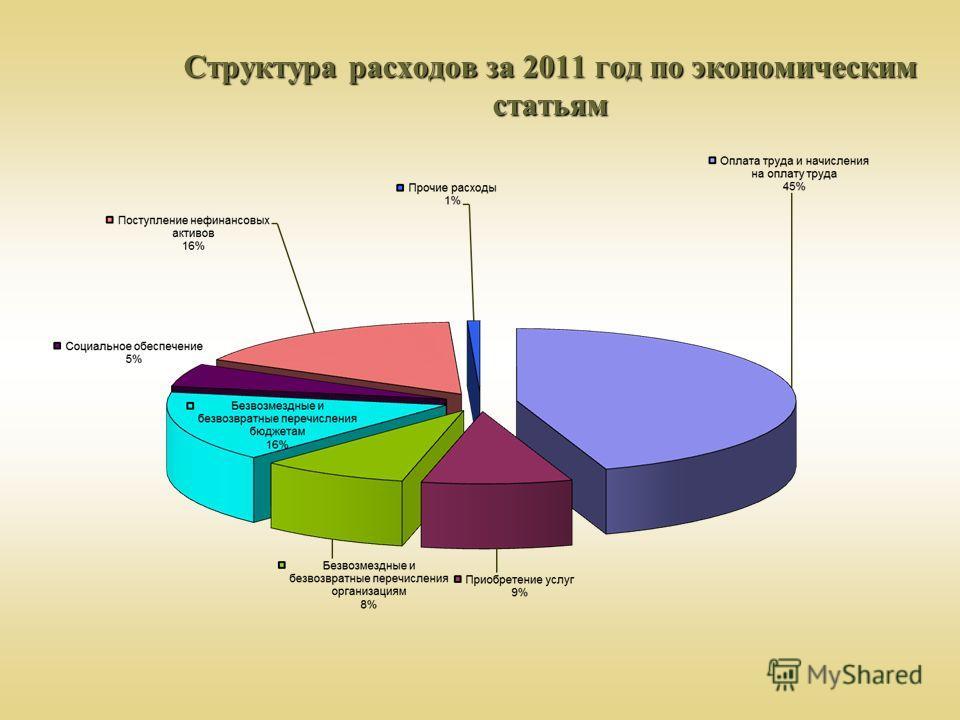 Структура расходов за 2011 год по экономическим статьям