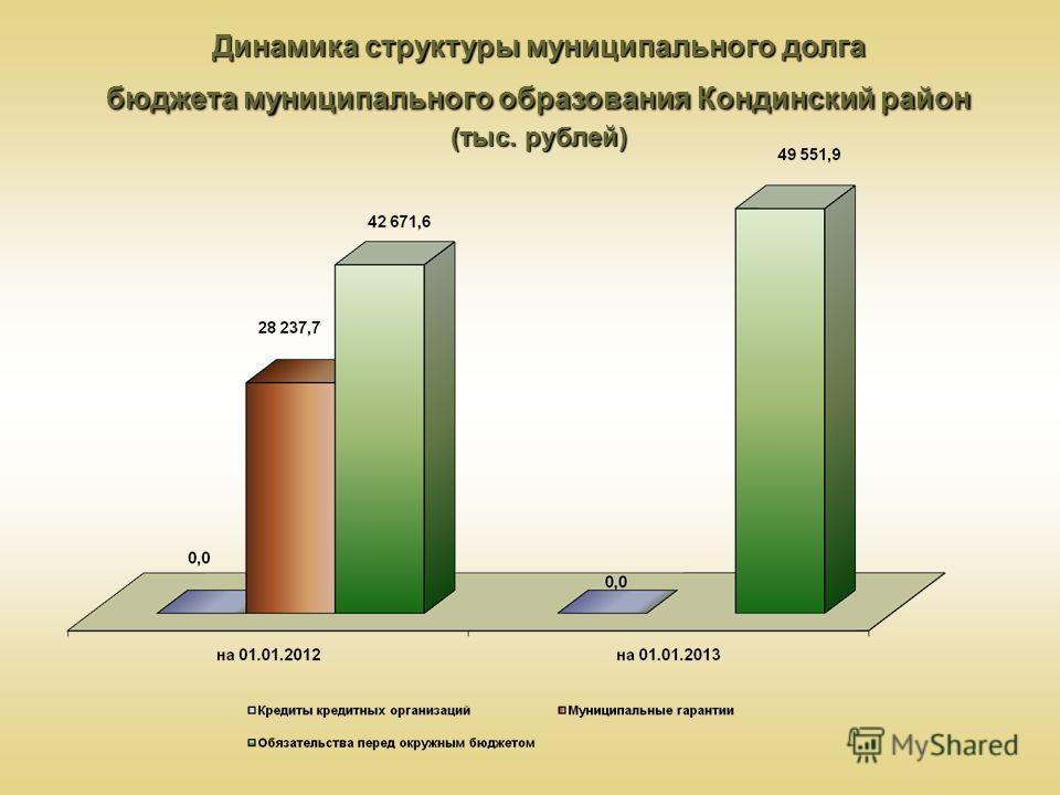 Динамика структуры муниципального долга бюджета муниципального образования Кондинский район (тыс. рублей)