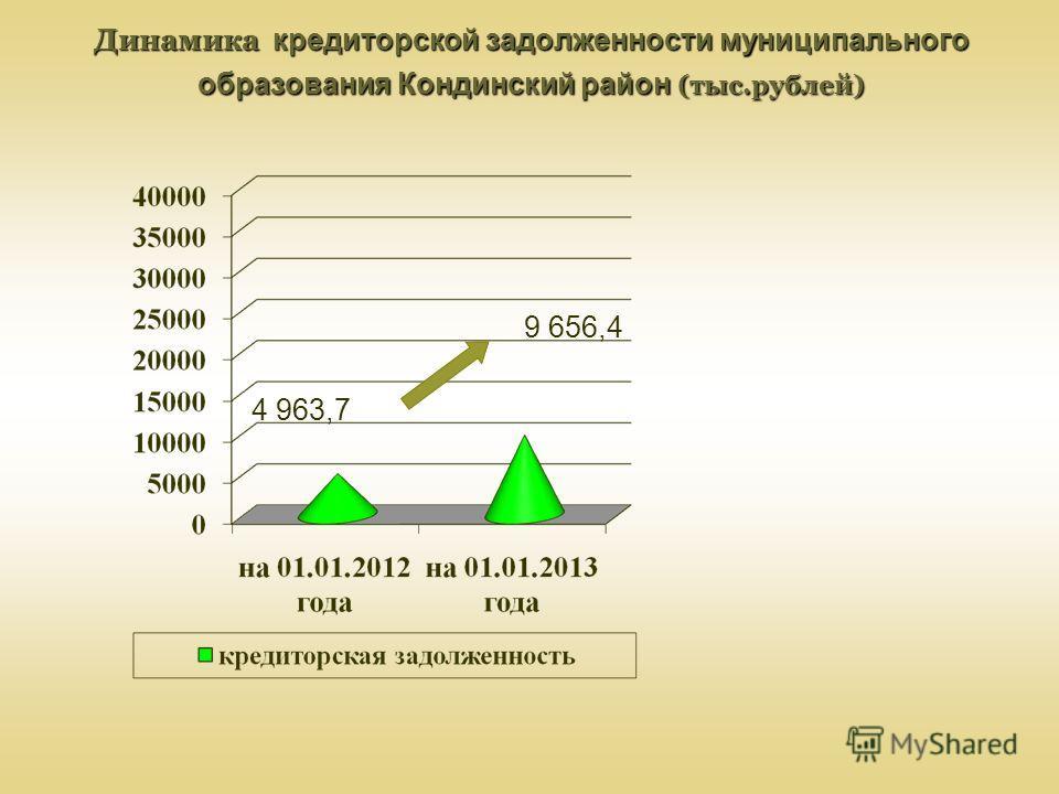 Динамика кредиторской задолженности муниципального образования Кондинский район (тыс.рублей) 9 656,4 4 963,7