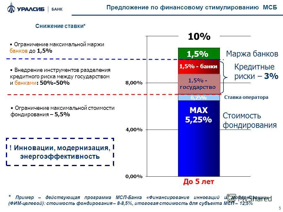 5 Предложение по финансовому стимулированию МСБ Ограничение максимальной маржи банков до 1,5% Стоимость фондирования Кредитные риски – 3% Маржа банков MAX 5,25% 1,5% 1,5% - банки 1,5% - государство 10% Ограничение максимальной стоимости фондирования