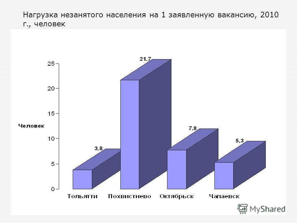 Нагрузка незанятого населения на 1 заявленную вакансию, 2010 г., человек