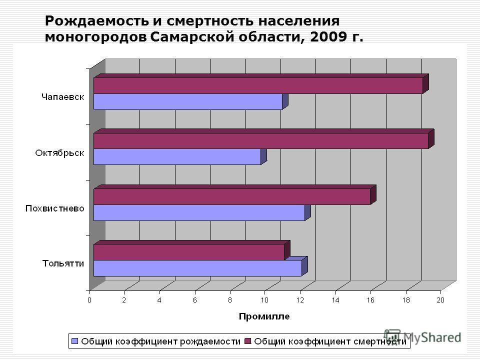 Рождаемость и смертность населения моногородов Самарской области, 2009 г.