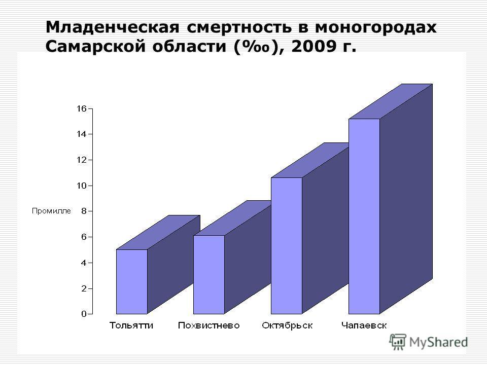 Младенческая смертность в моногородах Самарской области (), 2009 г.