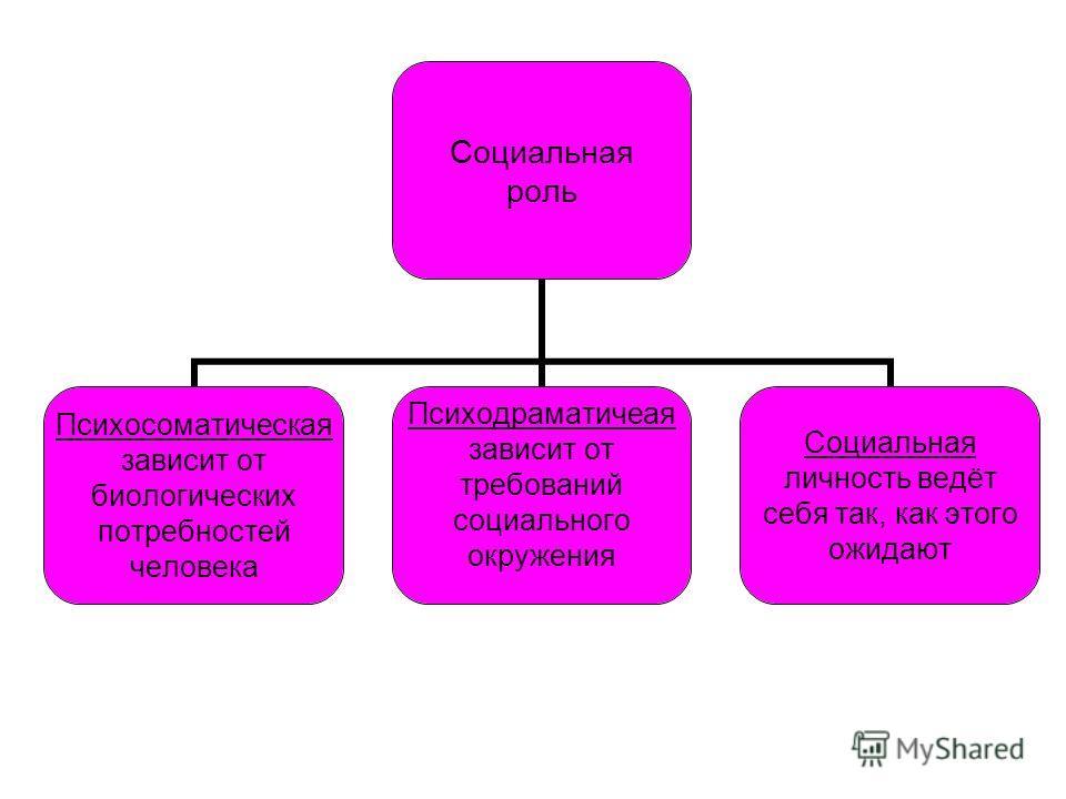 Социальная роль Психосоматическая зависит от биологических потребностей человека Психодраматичеая зависит от требований социального окружения Социальная личность ведёт себя так, как этого ожидают