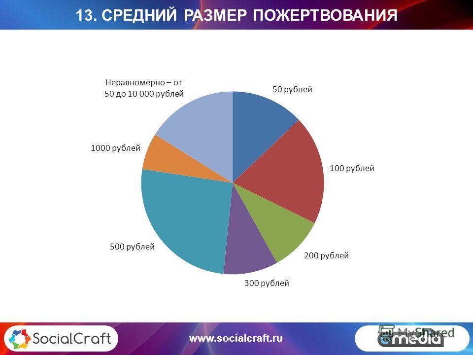 www.socialcraft.ru 13. СРЕДНИЙ РАЗМЕР ПОЖЕРТВОВАНИЯ