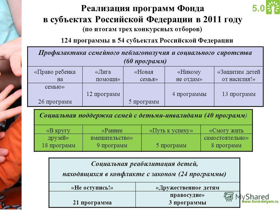 Реализация программ Фонда в субъектах Российской Федерации в 2011 году (по итогам трех конкурсных отборов) Социальная поддержка семей с детьми-инвалидами (40 программ) «В кругу друзей» 18 программ «Раннее вмешательство» 9 программ «Путь к успеху» 5 п